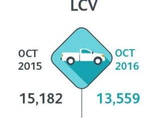 New car sales LCV numbers