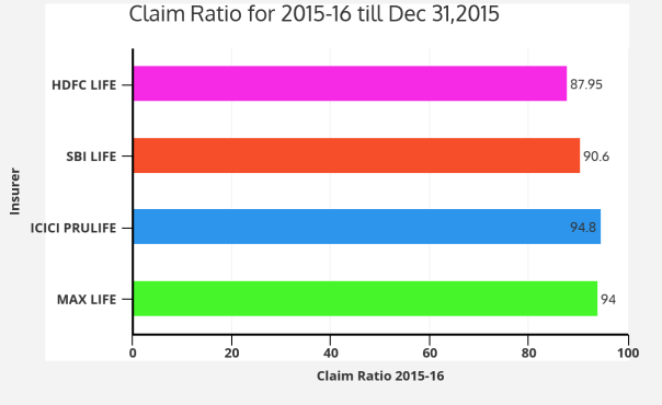 IRDA Claim Ratio 2015
