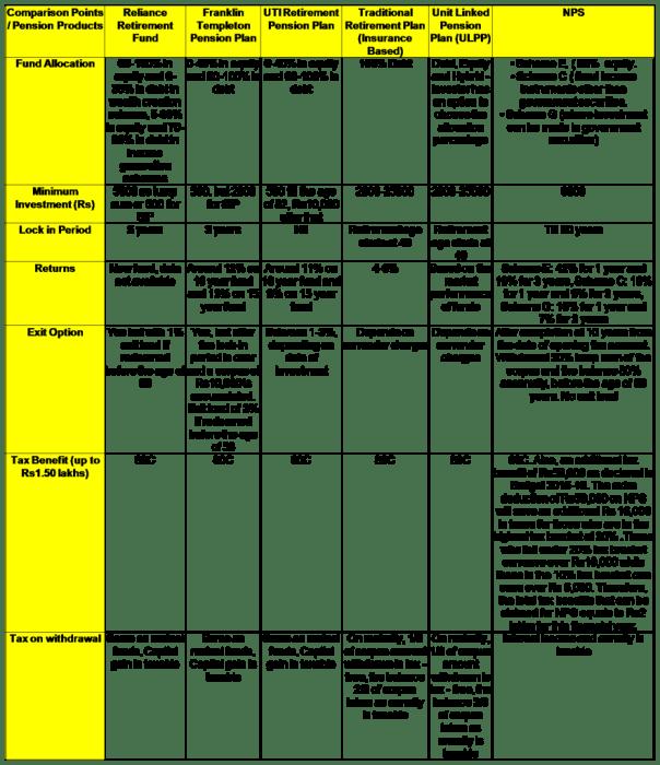 Retirement plan comparison