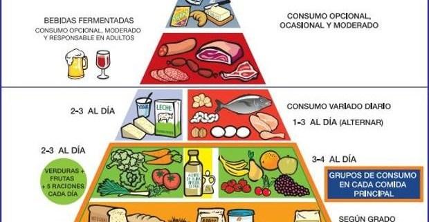 LA NUEVA PIRÁMIDE NUTRICIONAL APUESTA POR EL EJERCICIO y EL BIENESTAR  Foto de %title