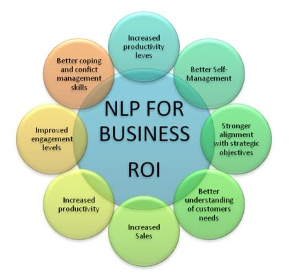 Equipping your team with NLP skills has many business benefits: