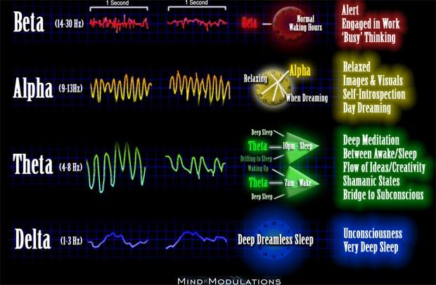 mind modulations