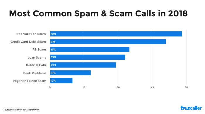 Truecaller Insights Reveal: Estimated 24 9M Americans Lost $8 9B in