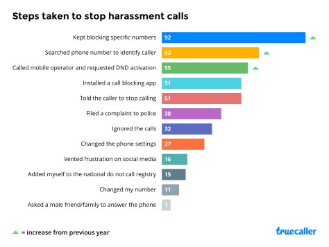 Truecaller Insights: Understanding Impact of Harassment, Spam Calls