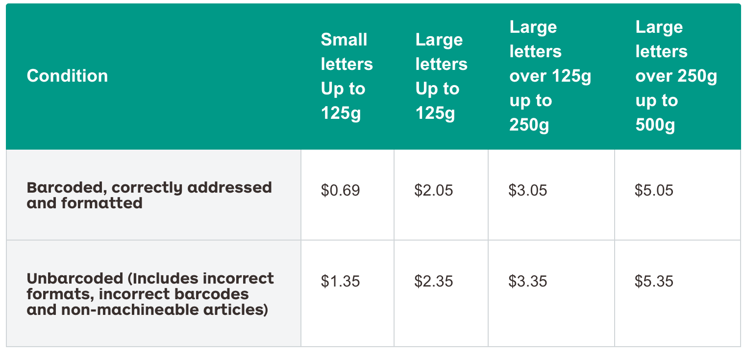 AusPost Reply Paid Pricing.png