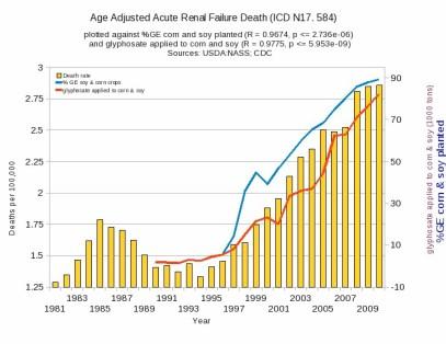 death acute-renal-failure Glyphosate