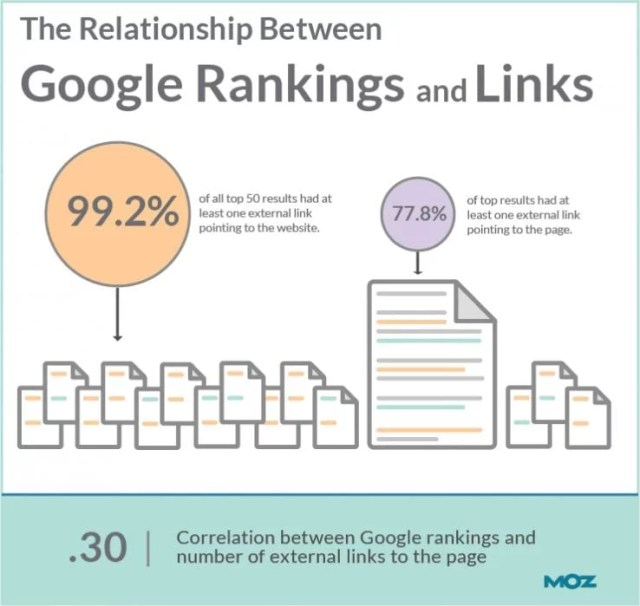 Do backlinks make you rank higher
