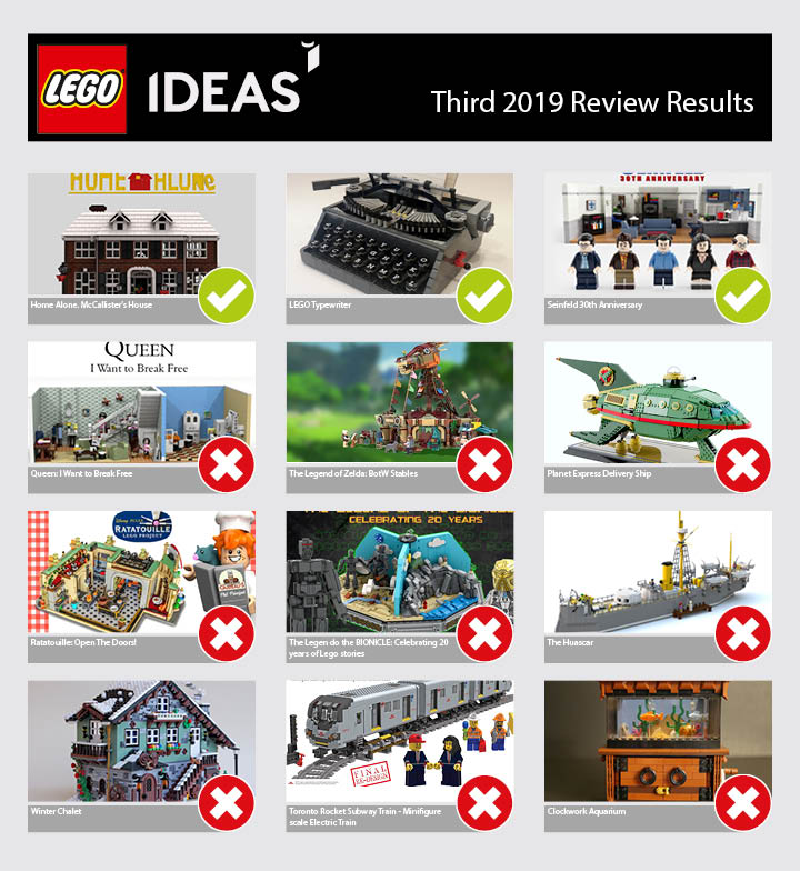 Ideas Summer 2020 review results