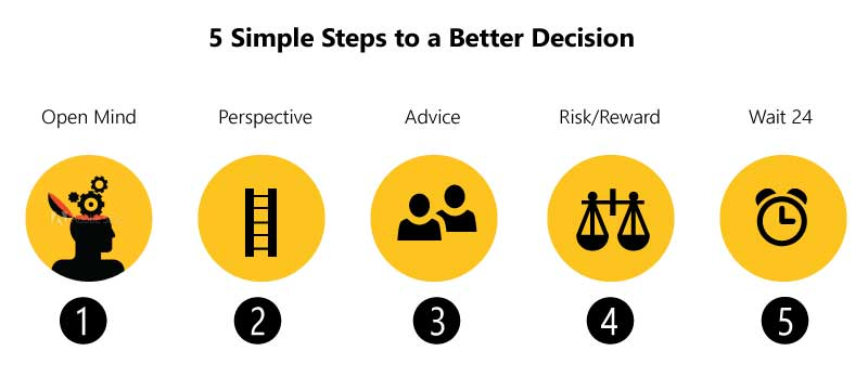 5 Simple Steps to a Better Decision!
