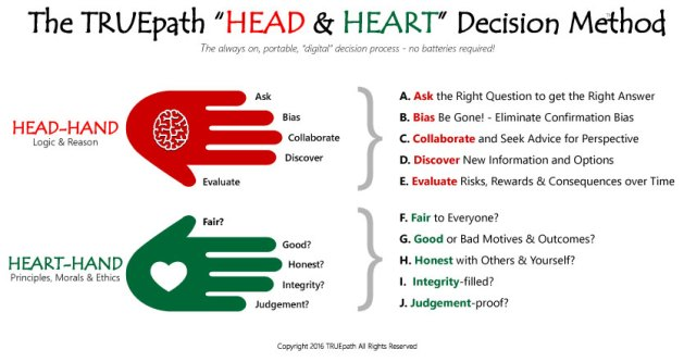 The TRUEpath Head-Heart Decision Method