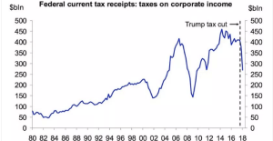 Trump's Corporate Tax Cuts - Government Revenue Plummets 31 Per Cent