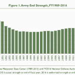 Obama Admin Wants to Cut Army's Force Size by 25,000 by 2018