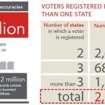 """Indiana Voter Database """"Riddled With Errors"""" Including 1,000s Of Dead Voters And Duplicate Registrations"""