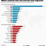 Which Countries Host (And Send) The Most Migrants?