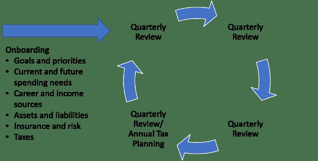FP Process