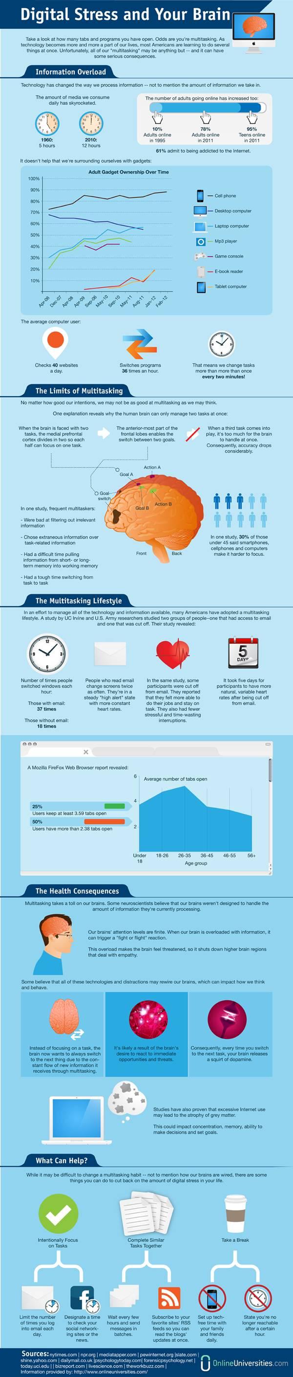Multitasking Stress Infographic