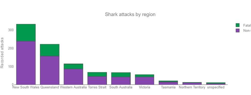 Sharks-attack-by-region