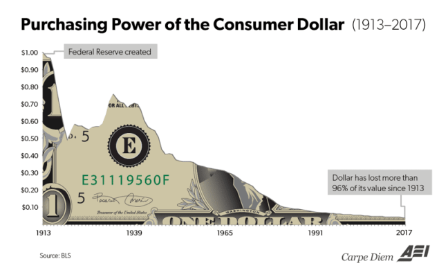 Purchasing Power of the Consumer Dollar 1913-2017