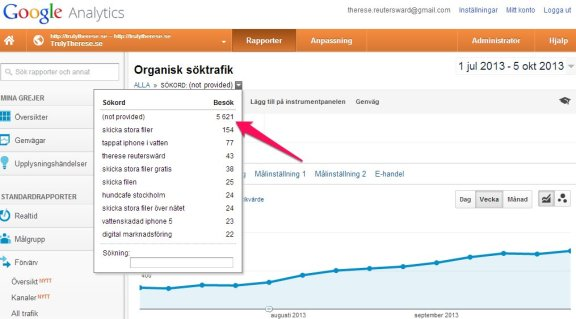"Google Analytics showing how visits are increasing from ""Not provided"""