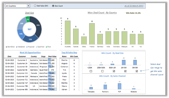 dashboard sales pipeline template excel intranet dashboard project
