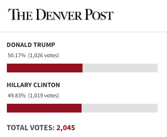 denver-post-poll1