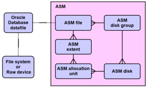 asm_structure