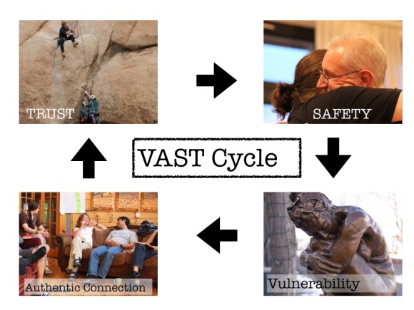 VAST Cycle