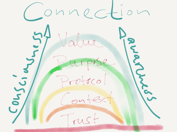 Value of Connection