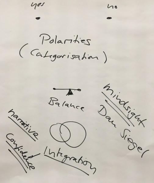 Trust - Polarities - Integration