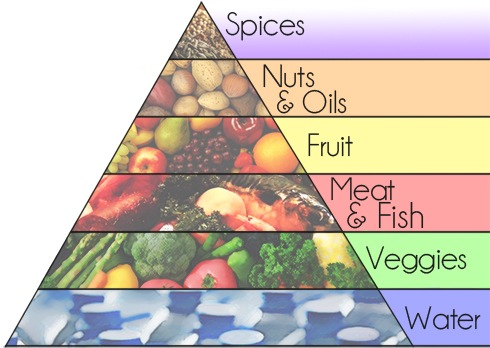Paleo-Food-Pyramid (1)