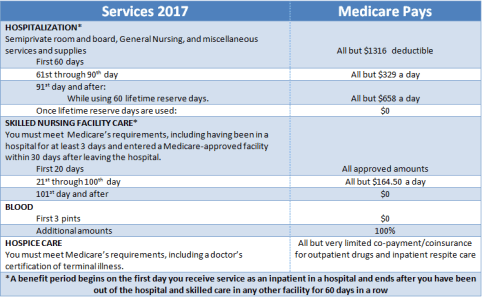 Medicare Part A Chart 2017