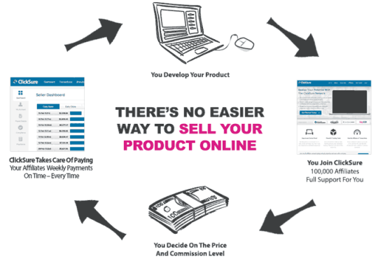 Best Websites to Sell Online