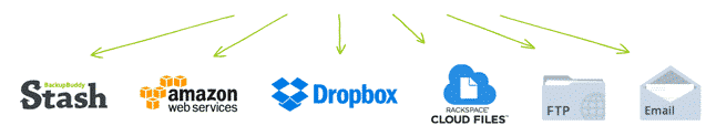Best WordPress to Dropbox Backup Plugin