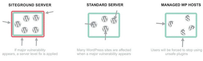 SiteGround WordPress hosting Review
