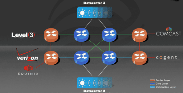 Liquid Web servers system