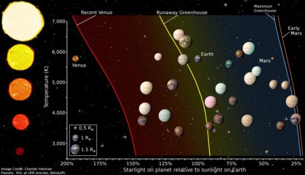 zones habitables planètes planetes kepler nasa schéma