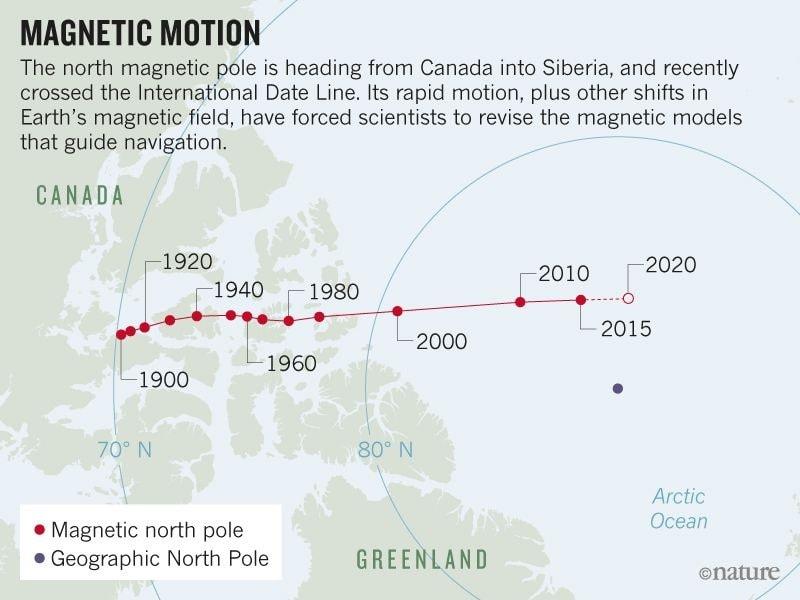 desplazamiento polo norte magnetico