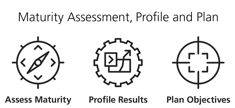 business process maturity information security audit