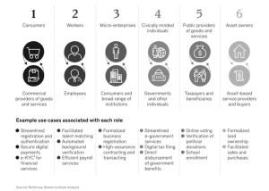 trustsec-digital-identity