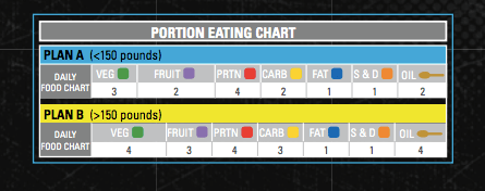 Beachbody eating plan example