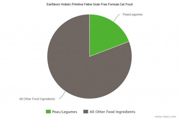 Earthborn Holisitc Primitive Feline Grain Free Formula Cat Food