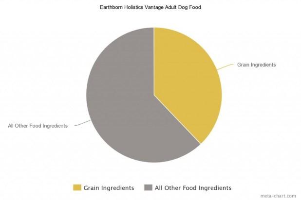 Earthborn Holistics Vantage Adult Dog Food