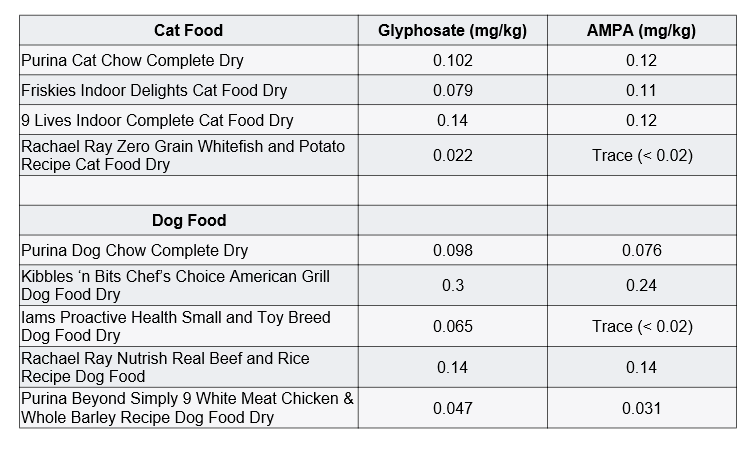 Glyphosate testing