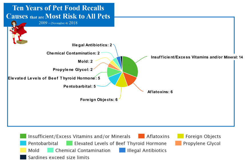 10 Years of Pet Food Recalls – Truth about Pet Food