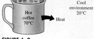 2nd law of thermodynamics