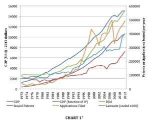 Patent Activity by Year (in Terms of Applications Filed, Patents Issued and Lawsuits Filed)