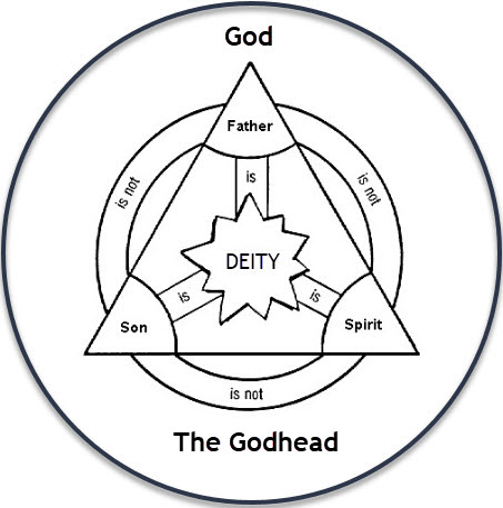This image has an empty alt attribute; its file name is GodIs.png