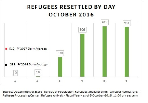 refugees_resettled_by_day_october_2016