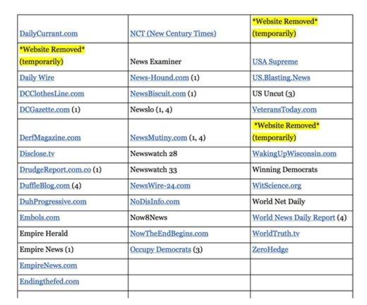 news meet leftist professor wrote list fake sites
