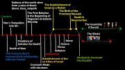 Timeline for Understanding the Bible